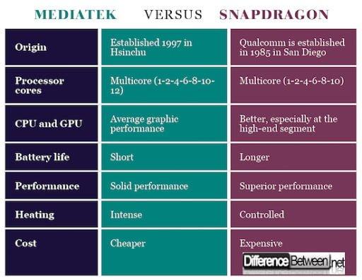 snapdragon vs mediatek processor
