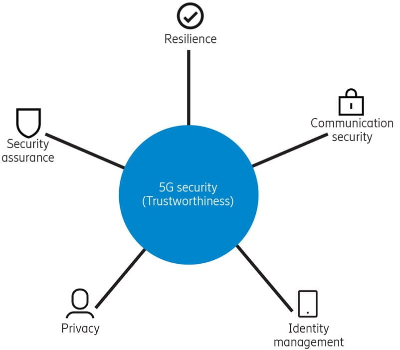properties that contribute to the trustworthiness of the 5g system